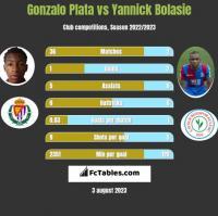 Gonzalo Plata vs Yannick Bolasie h2h player stats
