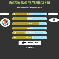 Gonzalo Plata vs Yusupha Njie h2h player stats
