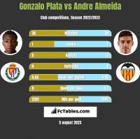 Gonzalo Plata vs Andre Almeida h2h player stats