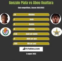 Gonzalo Plata vs Abou Ouattara h2h player stats