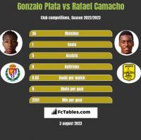 Gonzalo Plata vs Rafael Camacho h2h player stats