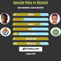 Gonzalo Plata vs Richard h2h player stats