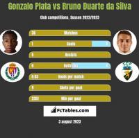 Gonzalo Plata vs Bruno Duarte da Silva h2h player stats