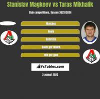 Stanislav Magkeev vs Taras Mikhalik h2h player stats