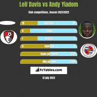 Leif Davis vs Andy Yiadom h2h player stats