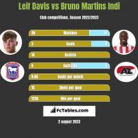 Leif Davis vs Bruno Martins Indi h2h player stats