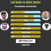 Leif Davis vs Chris Gunter h2h player stats
