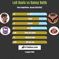 Leif Davis vs Danny Batth h2h player stats