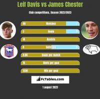 Leif Davis vs James Chester h2h player stats
