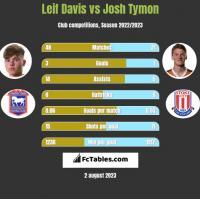 Leif Davis vs Josh Tymon h2h player stats