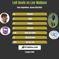 Leif Davis vs Lee Wallace h2h player stats