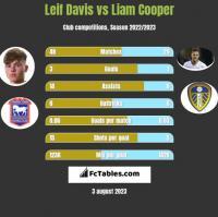 Leif Davis vs Liam Cooper h2h player stats