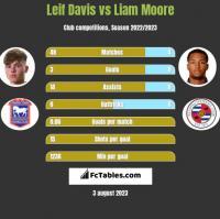 Leif Davis vs Liam Moore h2h player stats