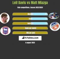 Leif Davis vs Matt Miazga h2h player stats