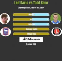 Leif Davis vs Todd Kane h2h player stats