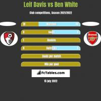 Leif Davis vs Ben White h2h player stats