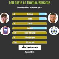Leif Davis vs Thomas Edwards h2h player stats