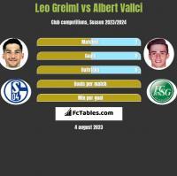 Leo Greiml vs Albert Vallci h2h player stats