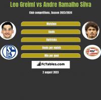 Leo Greiml vs Andre Ramalho Silva h2h player stats