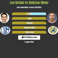 Leo Greiml vs Andreas Ulmer h2h player stats