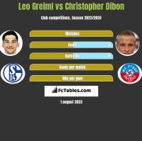 Leo Greiml vs Christopher Dibon h2h player stats
