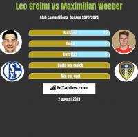 Leo Greiml vs Maximilian Woeber h2h player stats