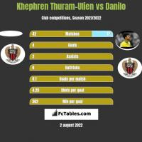 Khephren Thuram-Ulien vs Danilo h2h player stats