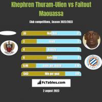 Khephren Thuram-Ulien vs Faitout Maouassa h2h player stats