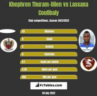 Khephren Thuram-Ulien vs Lassana Coulibaly h2h player stats
