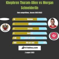 Khephren Thuram-Ulien vs Morgan Schneiderlin h2h player stats