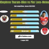 Khephren Thuram-Ulien vs Pier Lees-Melou h2h player stats