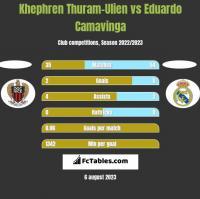 Khephren Thuram-Ulien vs Eduardo Camavinga h2h player stats
