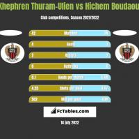 Khephren Thuram-Ulien vs Hichem Boudaoui h2h player stats