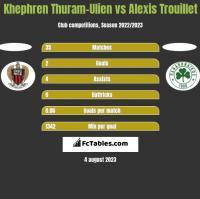Khephren Thuram-Ulien vs Alexis Trouillet h2h player stats