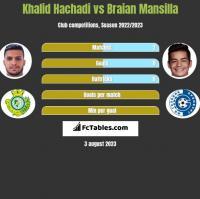 Khalid Hachadi vs Braian Mansilla h2h player stats