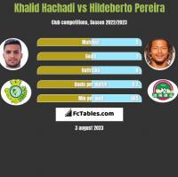 Khalid Hachadi vs Hildeberto Pereira h2h player stats