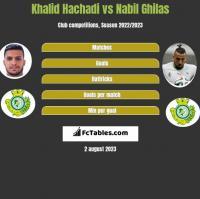 Khalid Hachadi vs Nabil Ghilas h2h player stats