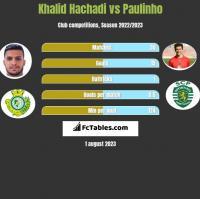 Khalid Hachadi vs Paulinho h2h player stats