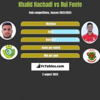 Khalid Hachadi vs Rui Fonte h2h player stats