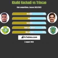 Khalid Hachadi vs Trincao h2h player stats