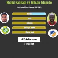 Khalid Hachadi vs Wilson Eduardo h2h player stats