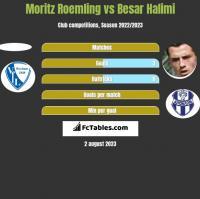 Moritz Roemling vs Besar Halimi h2h player stats
