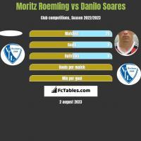 Moritz Roemling vs Danilo Soares h2h player stats