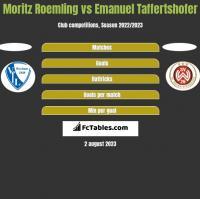 Moritz Roemling vs Emanuel Taffertshofer h2h player stats