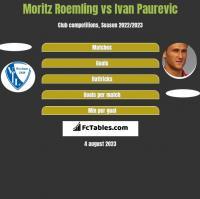 Moritz Roemling vs Ivan Paurevic h2h player stats