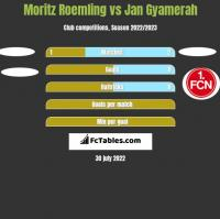 Moritz Roemling vs Jan Gyamerah h2h player stats