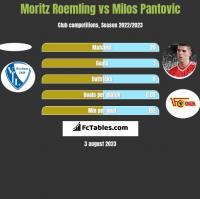 Moritz Roemling vs Milos Pantovic h2h player stats