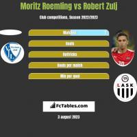 Moritz Roemling vs Robert Zulj h2h player stats