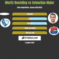 Moritz Roemling vs Sebastian Maier h2h player stats