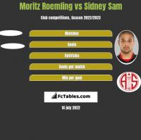 Moritz Roemling vs Sidney Sam h2h player stats